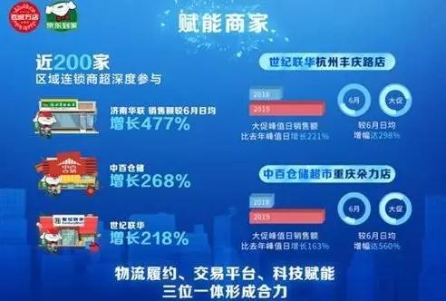 京东到家销售额同比增长135%!这个夏天你吃冰了吗?