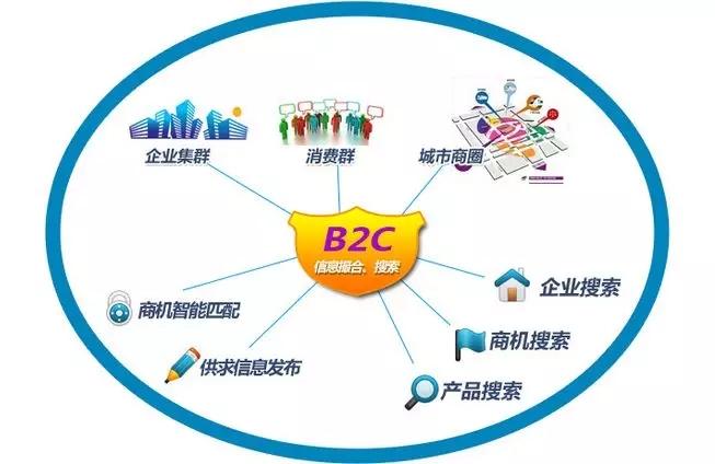 为什么我认为B2B好于B2C?